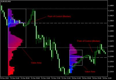Market Profile — индикатор для MetaTrader