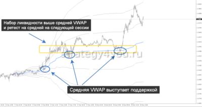 VWAP индикатор для форекс - применение в торговле