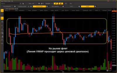 VWAP (Volume Weighted Average Price)