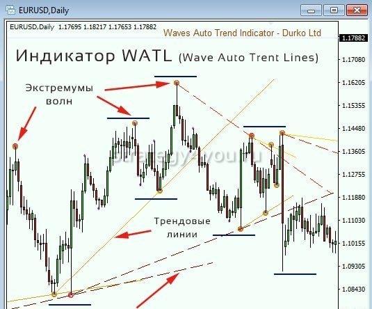 Watl индикатор
