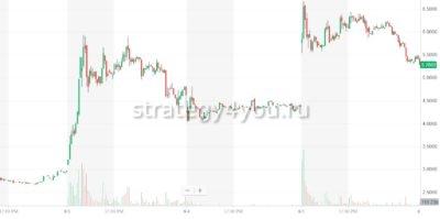 Алгоритм торговли Pump and Dump