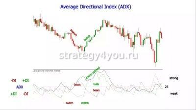 Индикатор Average Directional Index ADX