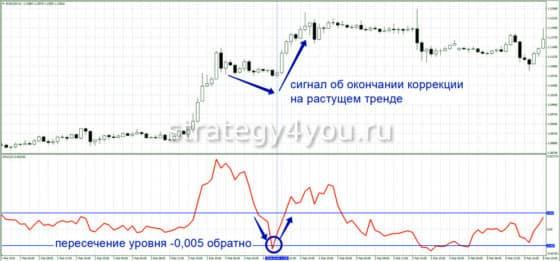 Индикатор RoC (Rate of Change)