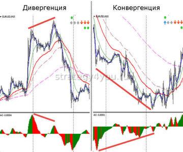 Осциллятор - опережающий индикатор рынка форекс