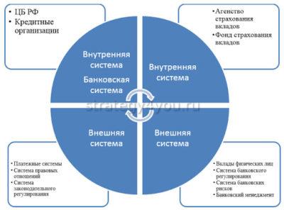 основы системы страхования вкладов