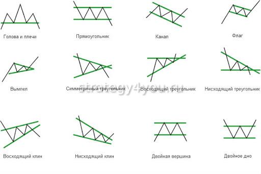 разнообразные фигуры теханализа