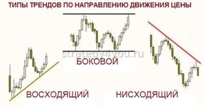 типы трендов по направлению движения цены