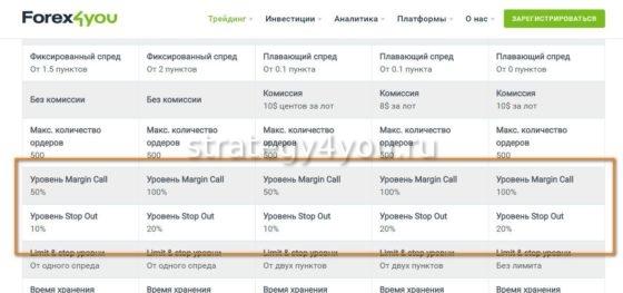 указание уровней margin call у брокеров