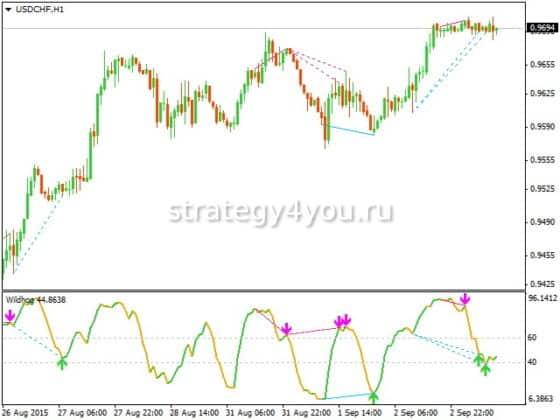 Wildhog nrp + divergence