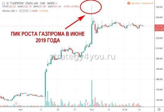 Покупка акций газпрома