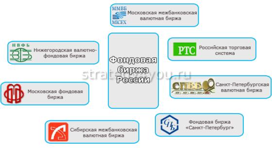 какие бывают фондовые биржи России