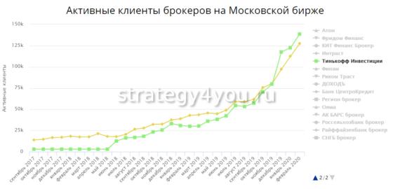 клиенты банка тинькофф на московской бирже