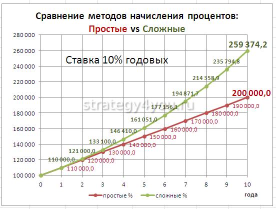 сравнение методов начисления процентов