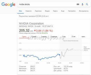 где и как смотреть курс акций