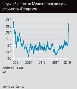 изменение стоимости акций газпрома