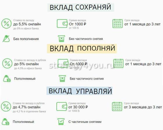 какие виды вкладов можно открыть в сбербанке онлайн