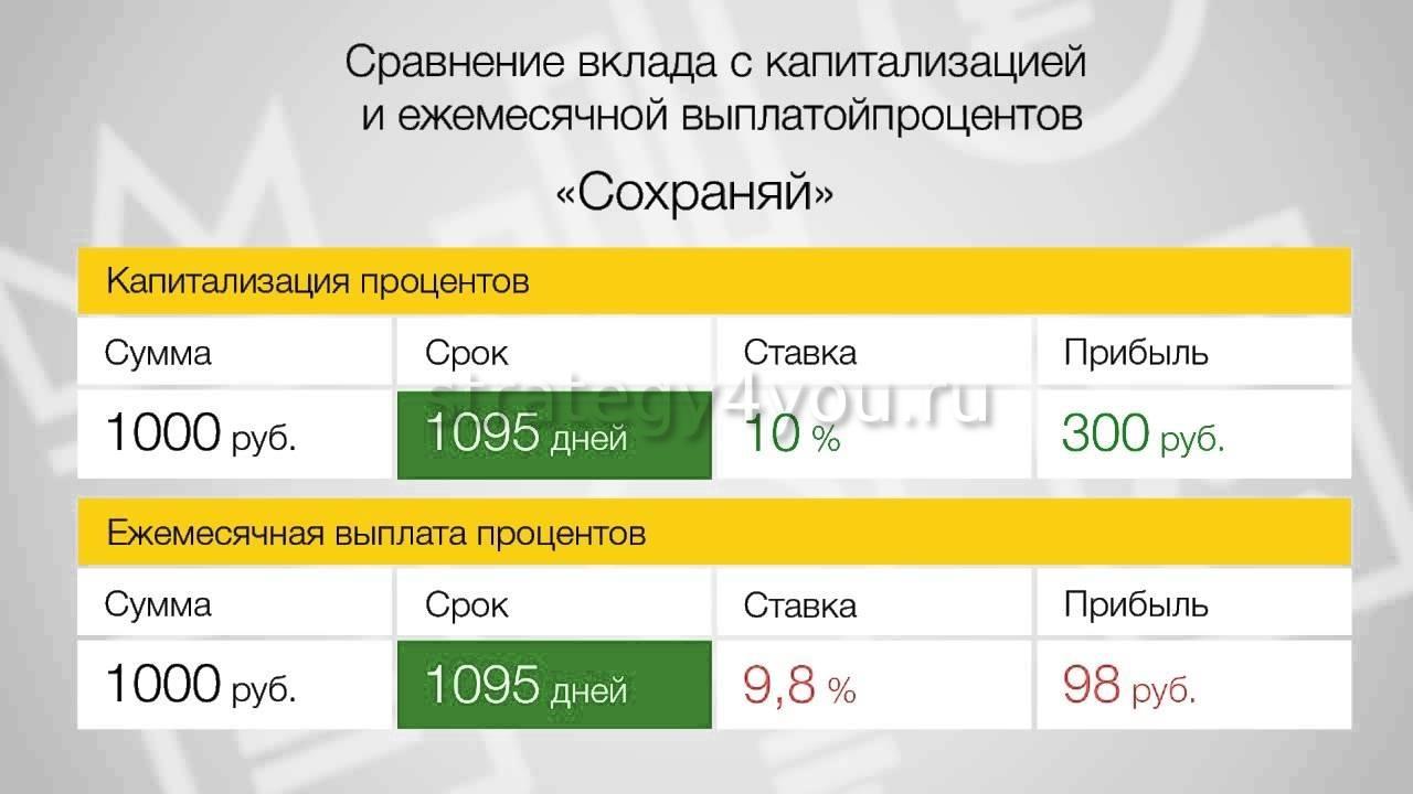 Капитализация вклада в сбербанке по пенсионной карте что минимальный размер пенсии в россии с