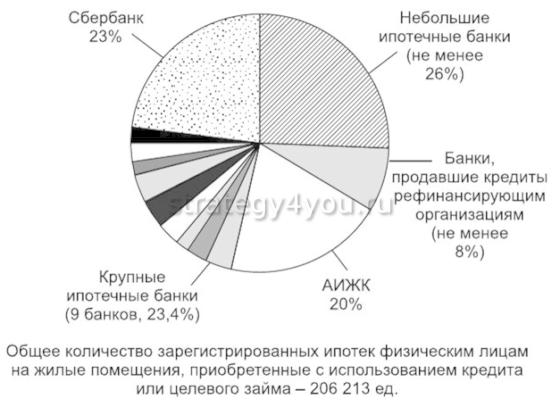 получение ипотеки в россии