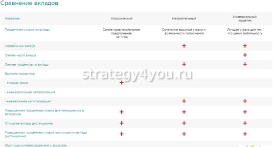 сравнение вкладов в московском индустриальном банке