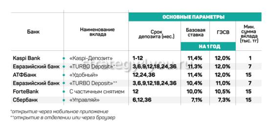 сравнение условий каспи депозита с другими банками