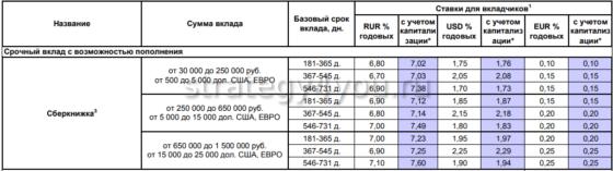 условия восточного банка