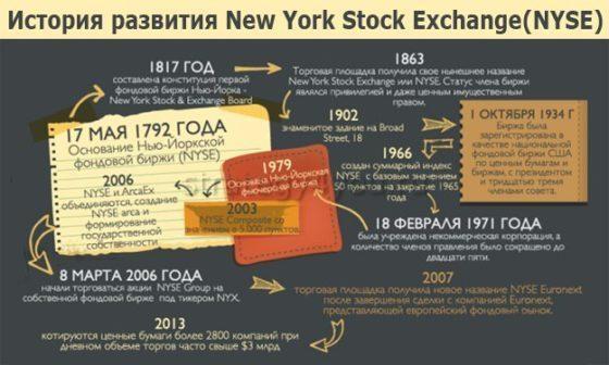 Нью-Йоркская фондовая биржа (NYSE) история развития