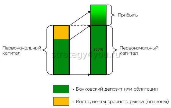 Структурные продукты