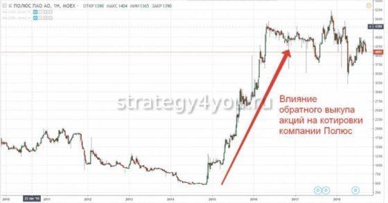 влияние обратного выкупа акций на котировки компании
