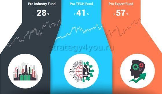 инвестиционные фонды NordFX