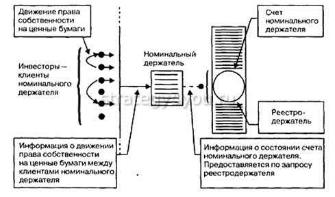 номинальный держатель акций особенности взаимодействия