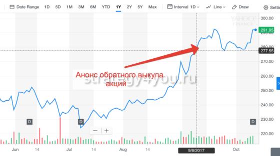 обратный выкуп акций