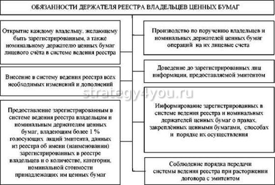 обязанности номинального держателя реестра акций