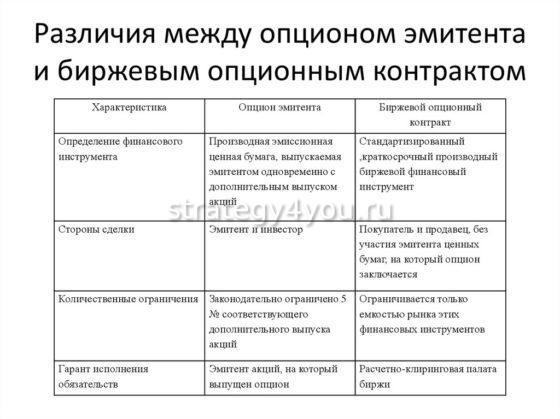 отличия опциона эмитента от опционного контракта