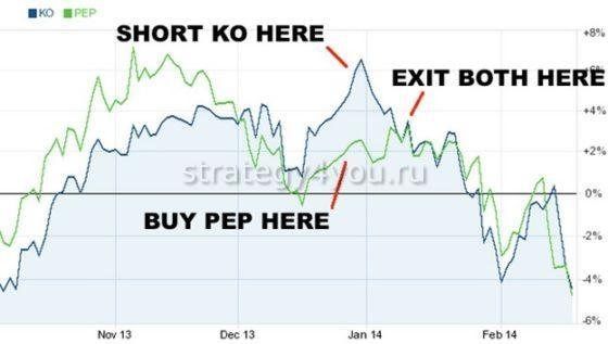 парные акции