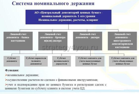 система номинального держания акций