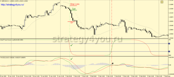 sell-cycle