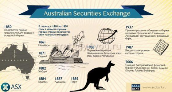 австралийская фондова биржа