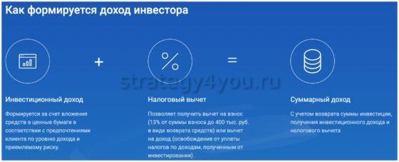 газпромбанк налог инвестора