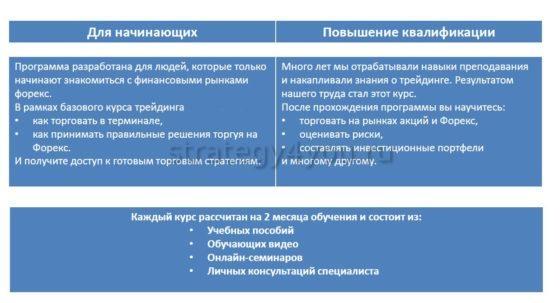 пример программы курсов обучения трейдингу