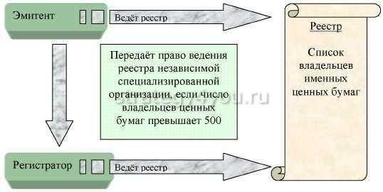 реестр и регистраторы