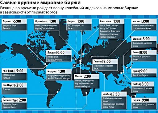 самые крупные мировые биржи