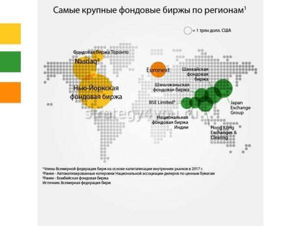 самые крупные фондовые биржи мира по регионам