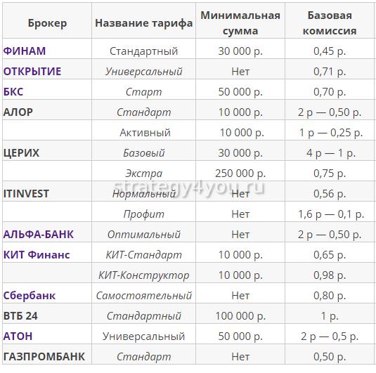 сравнение комиссий в банках на ФОРТС