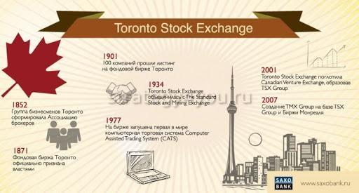 фондовая биржа торонто
