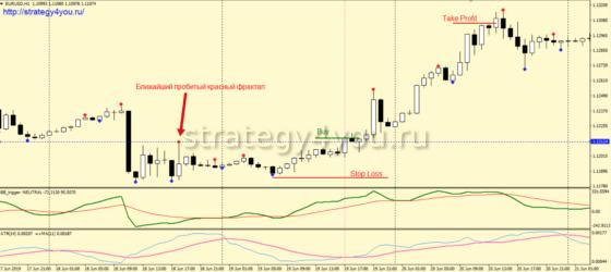 buy Прорыв ATR