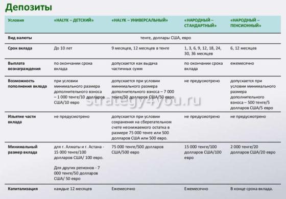 Виды депозитов в Народном Банке