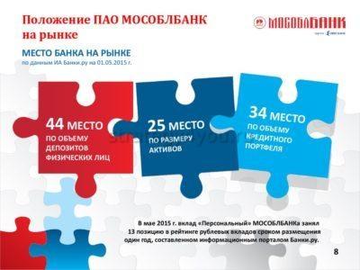 Преимущества Московского Областного Банка