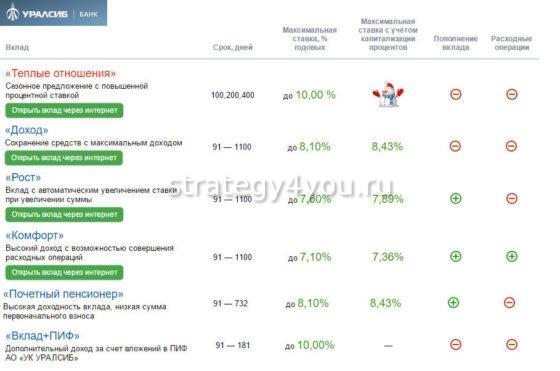 Условия по вкладам в банке Уралсиб