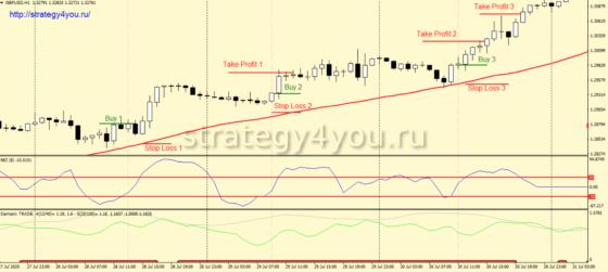 Стратегия форекс «REI TS» - условия для покупки