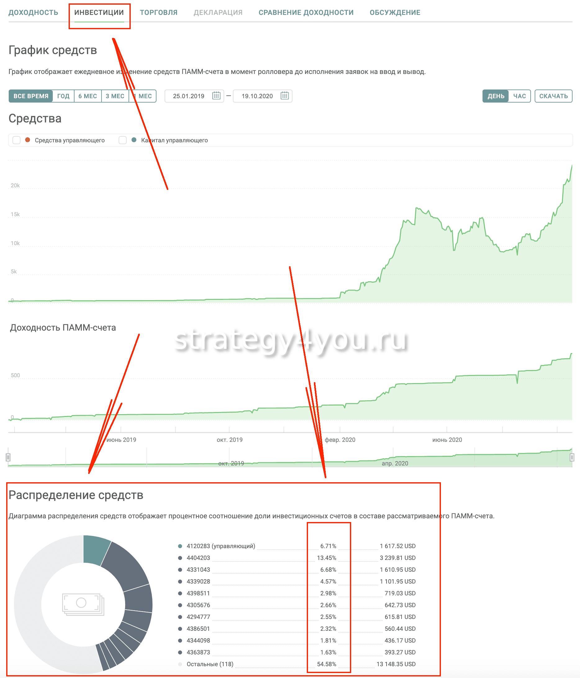 Вкладка инвестиции ПАММ